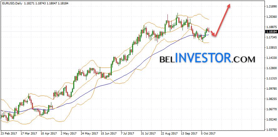 EUR/USD прогноз на неделю 16 — 20 октября 2017