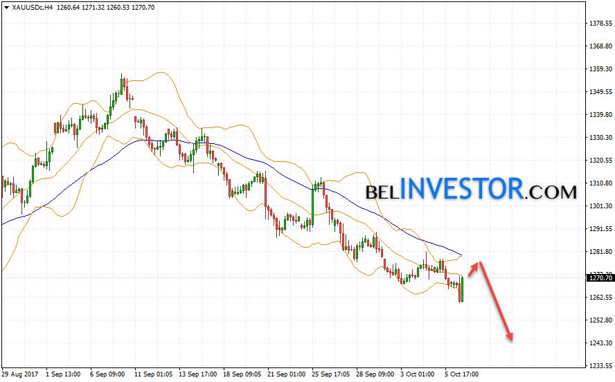 Прогноз аналитиков золота на завтра форекс акция мосэнерго цена