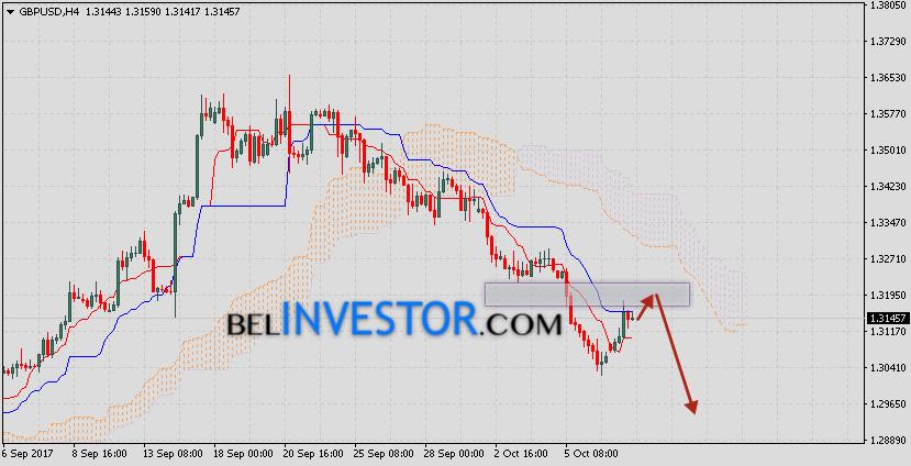 Фунт Доллар прогноз GBP/USD на 10 октября 2017