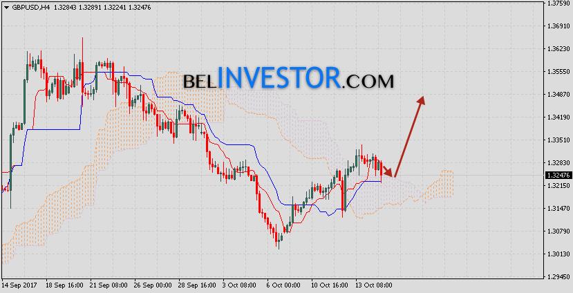 Фунт Доллар прогноз GBP/USD на 17 октября 2017