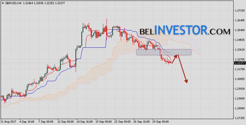 Фунт Доллар прогноз GBP/USD на 4 октября 2017