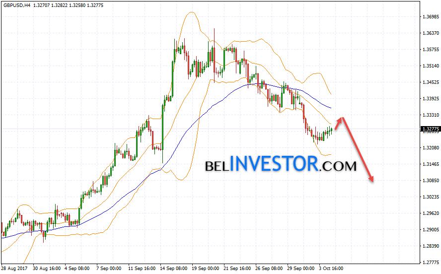 GBP USD прогноз курса Фунт Доллар на 5 октября 2017