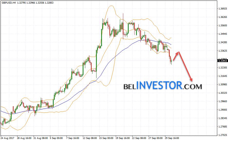 GBP/USD прогноз Фунт Доллар на 3 октября 2017
