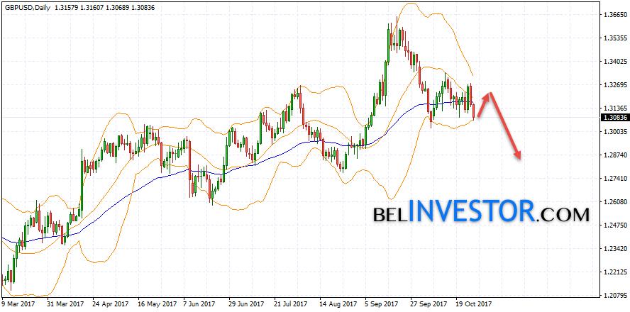 GBP/USD прогноз на 30 октября — 3 ноября 2017