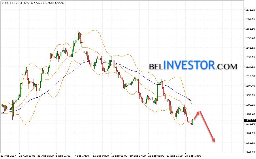Прогноз цен Золота прогноз XAU/USD на 3 октября 2017