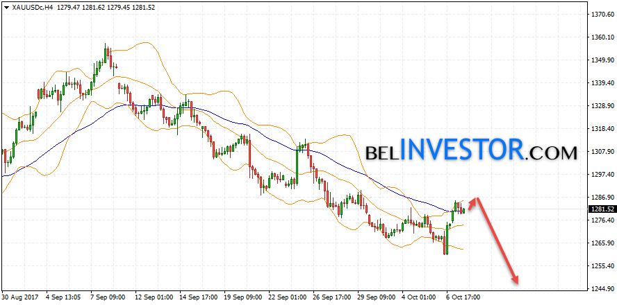 Прогноз цен на Золото XAU USD на 10 октября 2017
