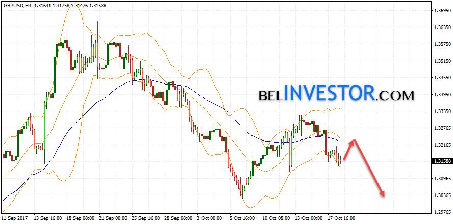 Технический анализ и прогноз GBP/USD на 19 октября 2017
