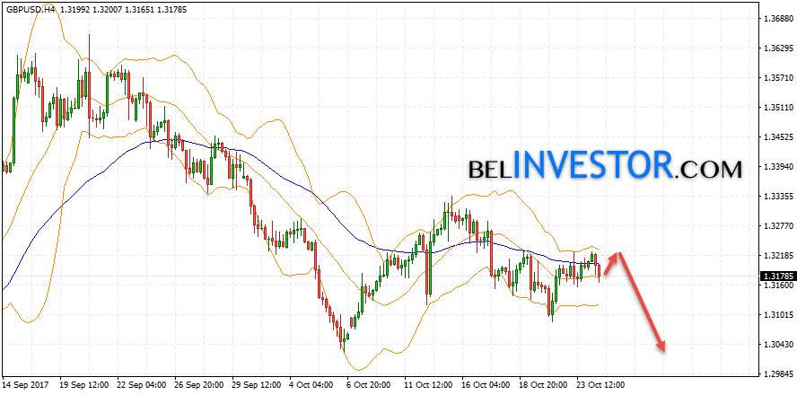 Технический анализ и прогноз GBP/USD на 25.10.2017
