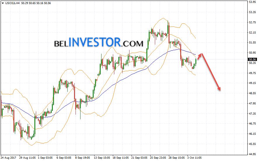 WTI прогноз цен на нефть на 5 октября 2017