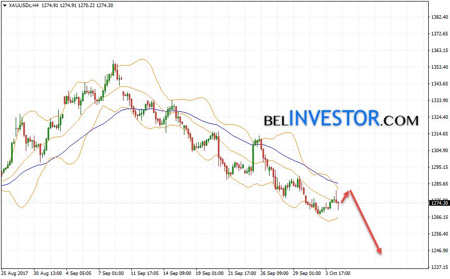 XAU USD прогноз цен на Золото на 5 октября 2017
