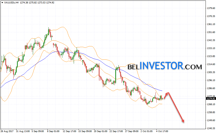 XAU USD прогноз цены Золота на 6 октября 2017