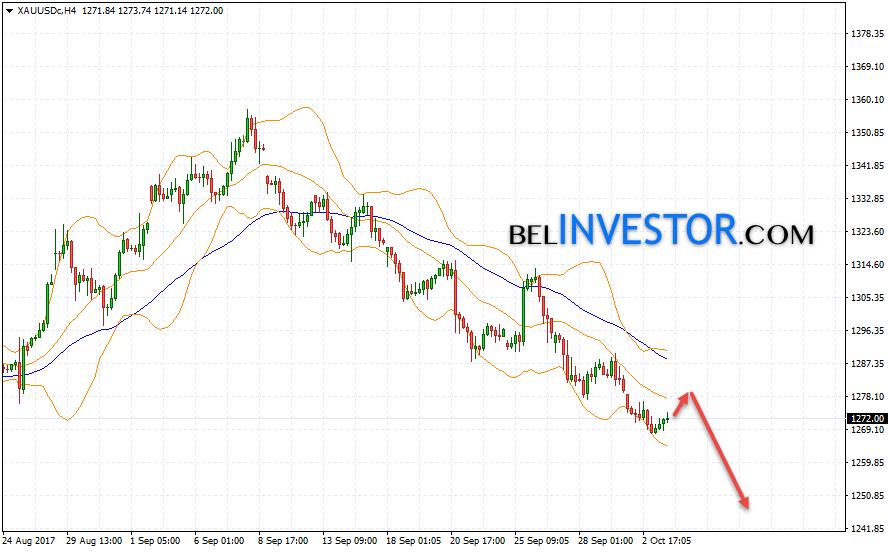 XAU/USD прогноз цен на Золото на 4 октября 2017
