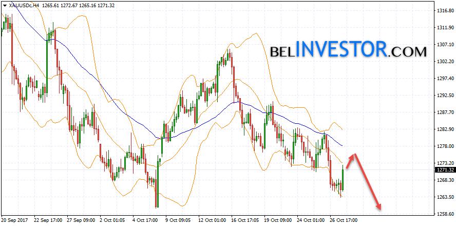 Золото прогноз XAU/USD на 30 октября 2017