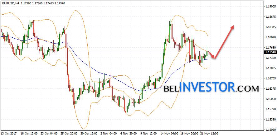 Евро Доллар прогноз Форекс на 23 ноября 2017