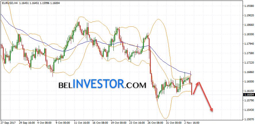 форекс прогноз на 26.04.2016 евро доллар