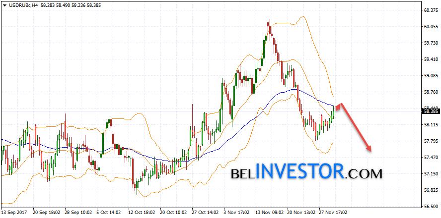 Прогноз курс рубля к доллару на 2018