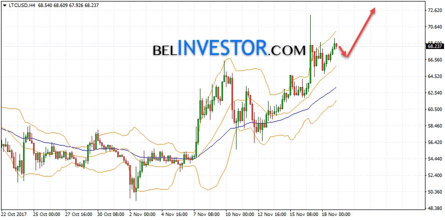 цена биткоина сегодня в долларах онлайн