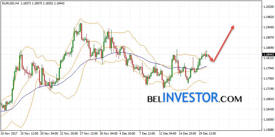 Прогноз форекс 1 декабря валютный рынок функции