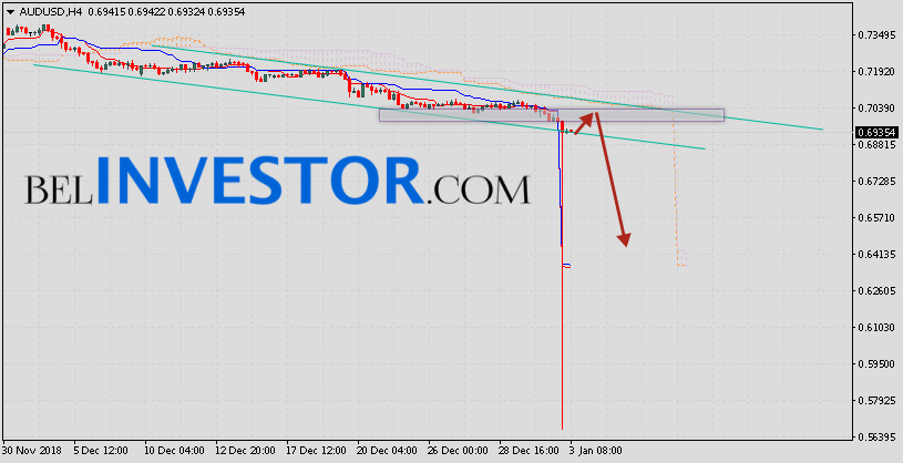 AUD/USD прогноз и аналитика Форекс на 04.01.2019