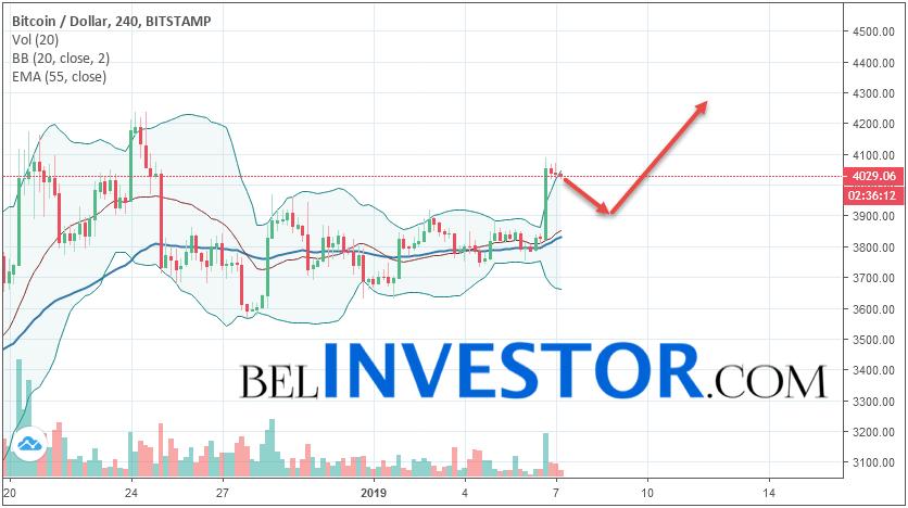 Bitcoin BTC/USD прогноз на сегодня 7 января 2019