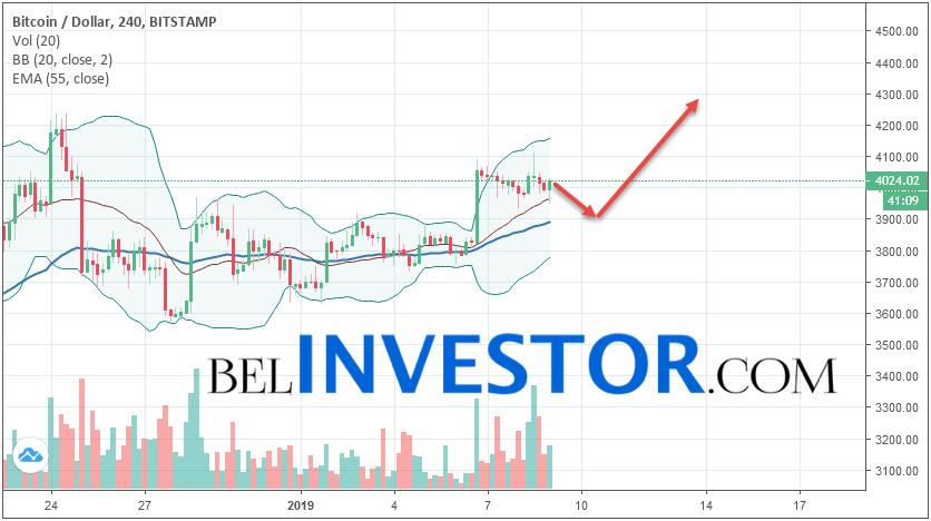 Bitcoin BTC/USD прогноз на сегодня 9 января 2019