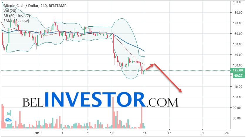 Bitcoin Cash BCH/USD прогноз на сегодня 14 января 2019