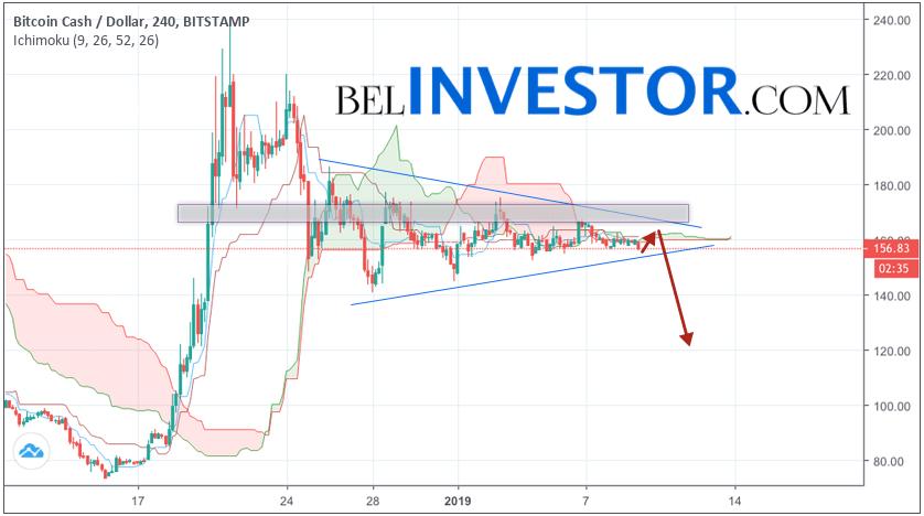 Bitcoin Cash прогноз и аналитика BCH/USD на 10 января 2019