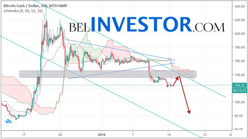 Bitcoin Cash прогноз и аналитика BCH/USD на 15 января 2019