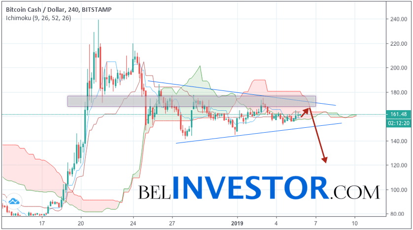 Bitcoin Cash прогноз и аналитика BCH/USD на 6 января 2019