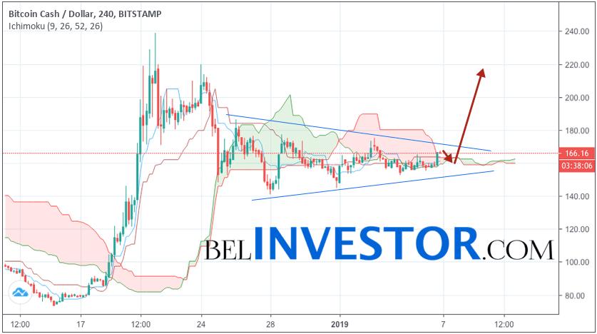 Bitcoin Cash прогноз и аналитика BCH/USD на 7 января 2019