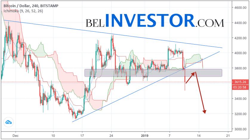 Bitcoin прогноз и аналитика BTC/USD на 11 января 2019