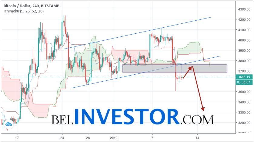 Bitcoin прогноз и аналитика BTC/USD на 12 января 2019