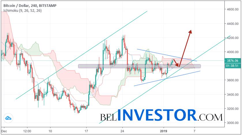 Bitcoin прогноз и аналитика BTC/USD на 3 января 2019