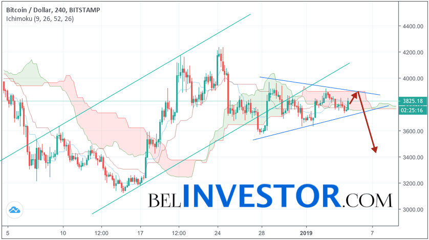 Bitcoin прогноз и аналитика BTC/USD на 5 января 2019