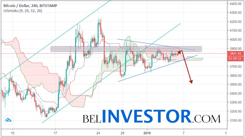 Bitcoin прогноз и аналитика BTC/USD на 6 января 2019