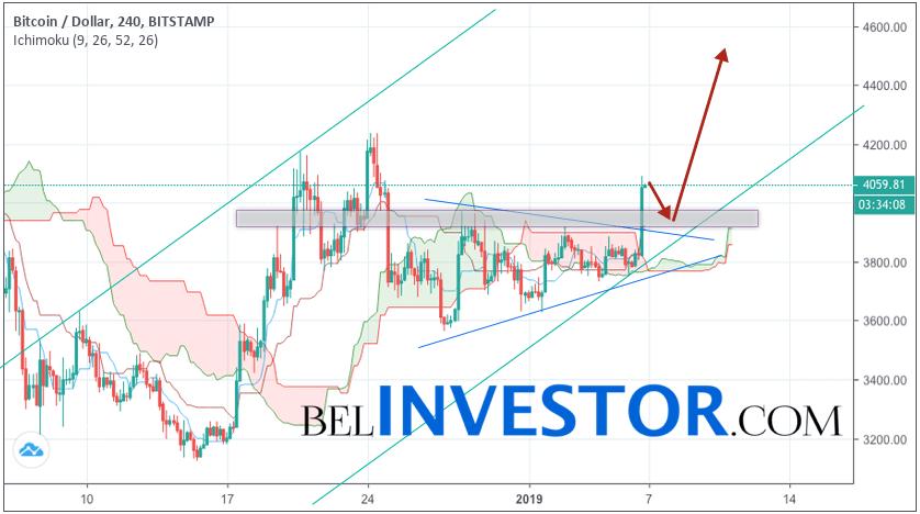 Bitcoin прогноз и аналитика BTC/USD на 7 января 2019