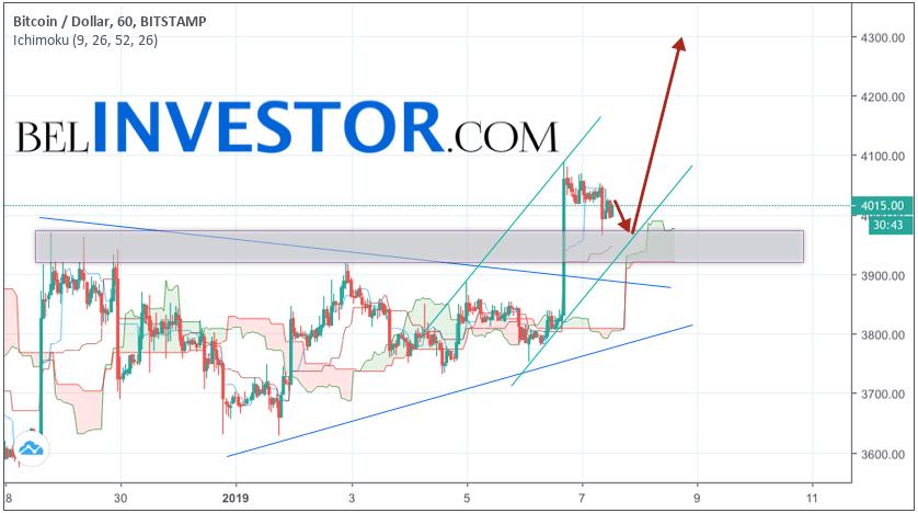 Bitcoin прогноз и аналитика BTC/USD на 8 января 2019