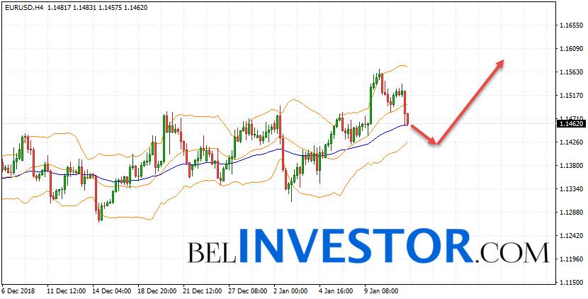 Евро Доллар прогноз Форекс на 14 января 2019