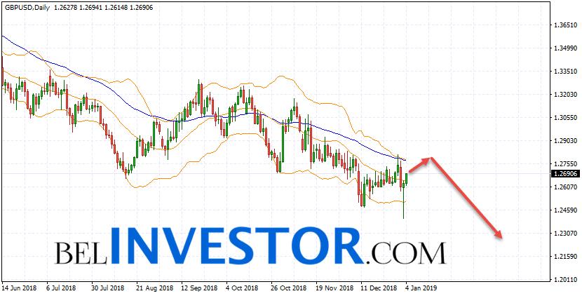 GBP/USD прогноз на неделю 7 — 11 января 2019