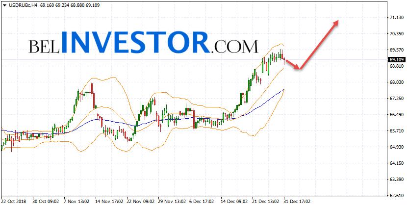 Курс Доллара прогноз USD/RUB на 2 января 2019