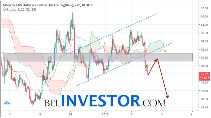 Monero прогноз и аналитика XMR/USD на 11 января 2019