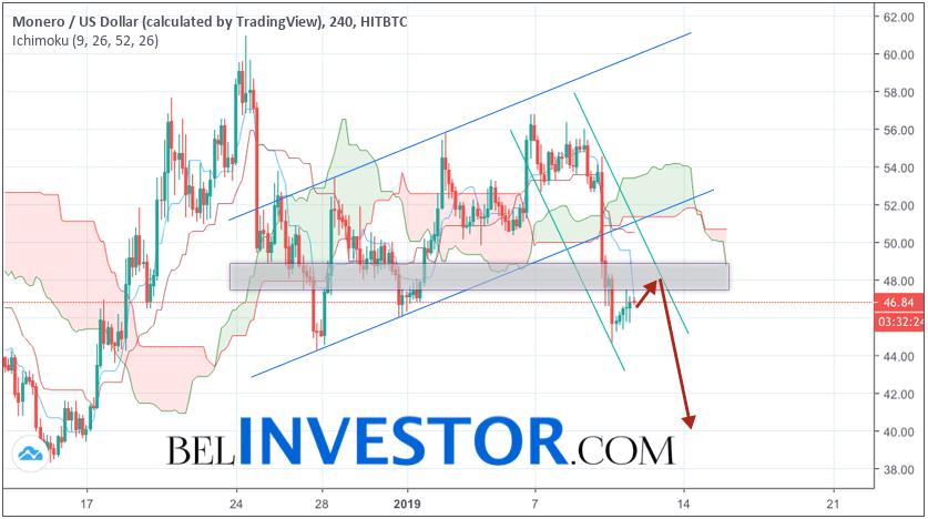 Monero прогноз и аналитика XMR/USD на 12 января 2019