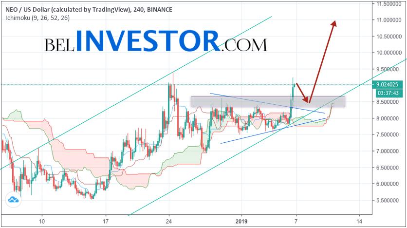 NEO прогноз рынка криптовалют на 7 января 2019