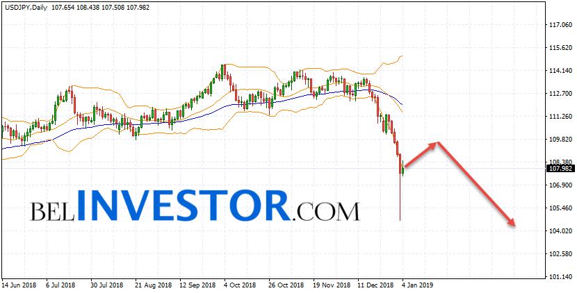 USD/JPY прогноз на неделю 7 — 11 января 2019