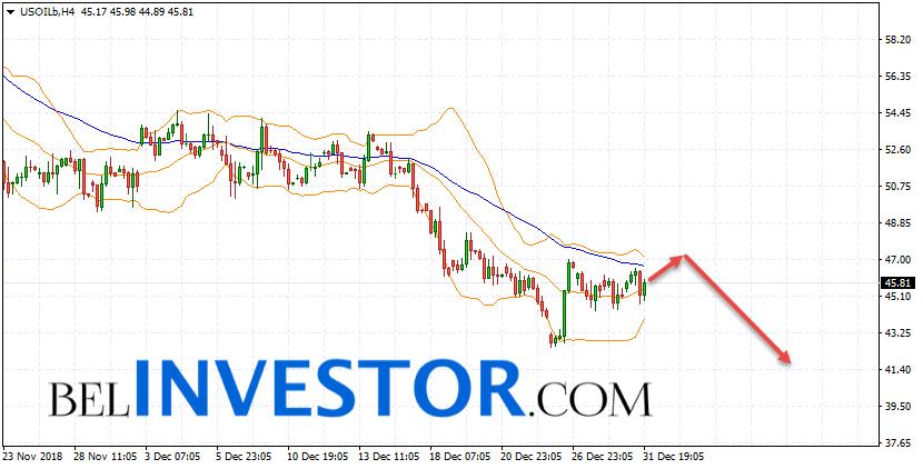 WTI прогноз цены на нефть на 2 января 2019
