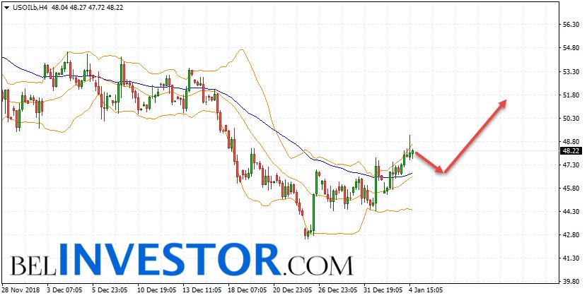WTI прогноз цены на нефть на 7 января 2019