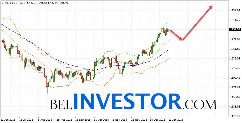 XAU/USD прогноз на неделю 14 — 18 января 2019