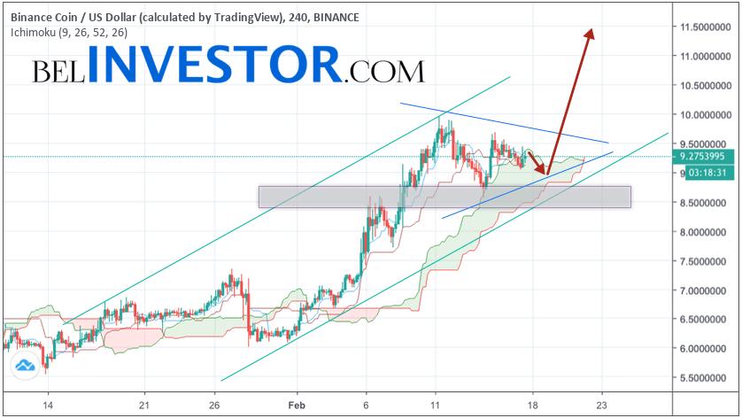 Binance Coin прогноз и аналитика BNB/USD на 18 февраля 2019
