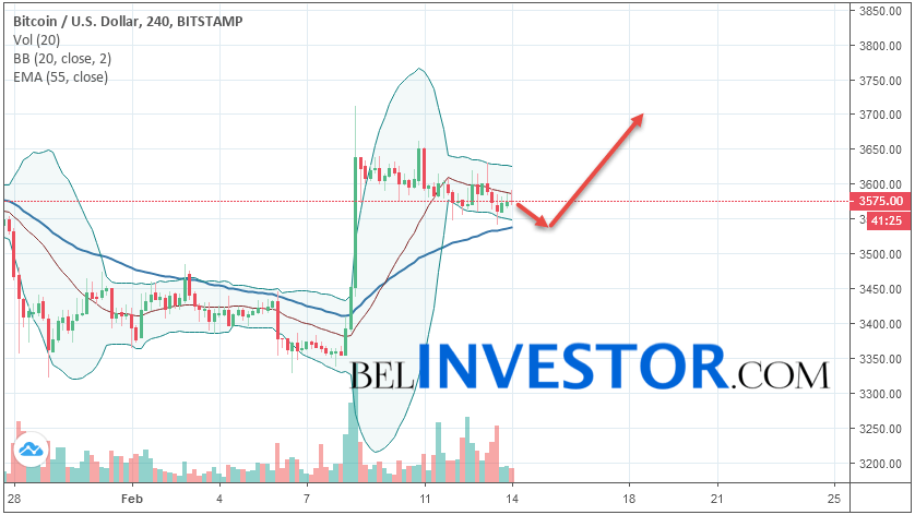 Bitcoin BTC/USD прогноз на сегодня 14 февраля 2019
