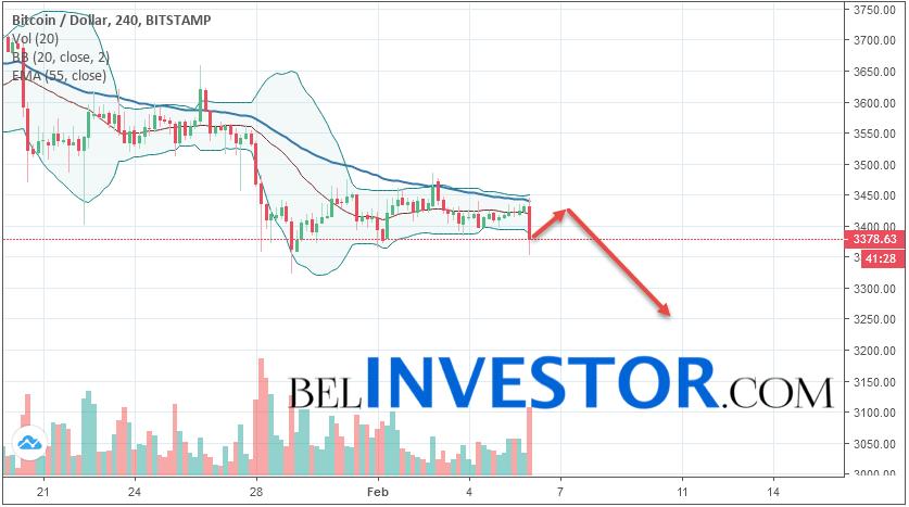 Bitcoin BTC/USD прогноз на сегодня 6 февраля 2019